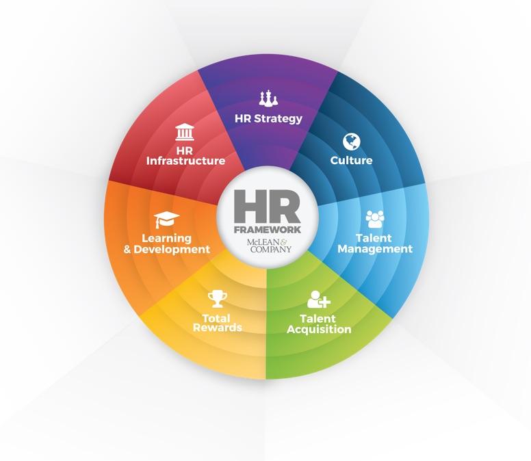 HR Taxonomy