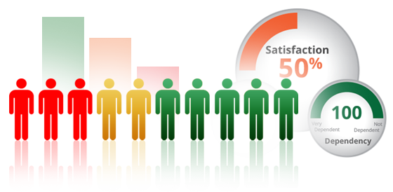 Benefits of HR Stakeholder Management Survey