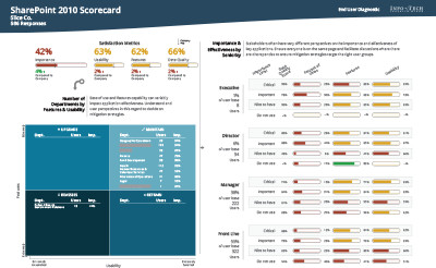 Sharepoint Scorecard preview