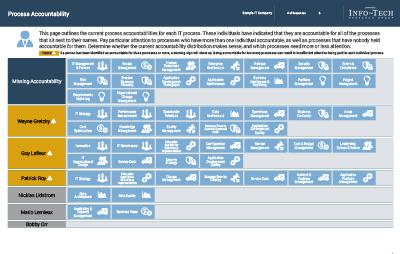 Processess Accountability Chart thumbnail
