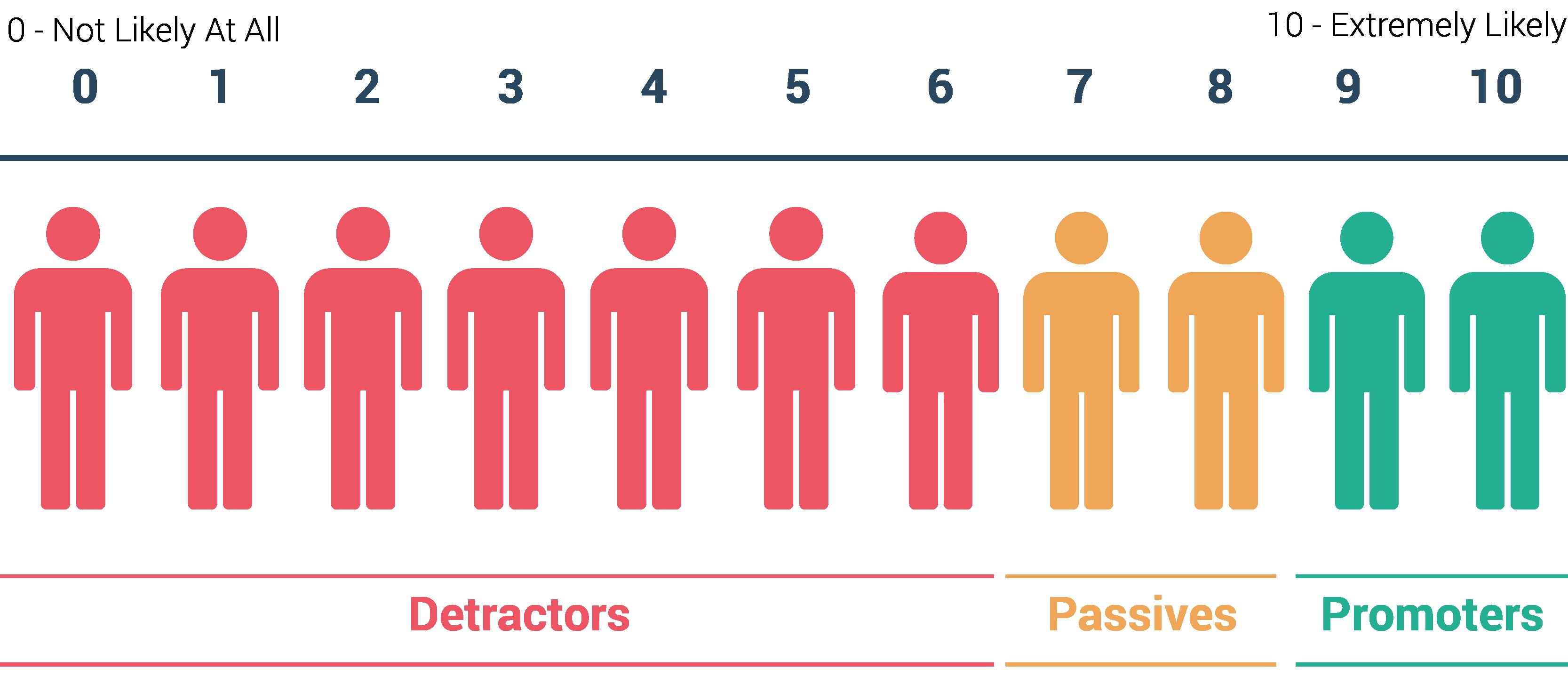 McLean Leadership Index Scale