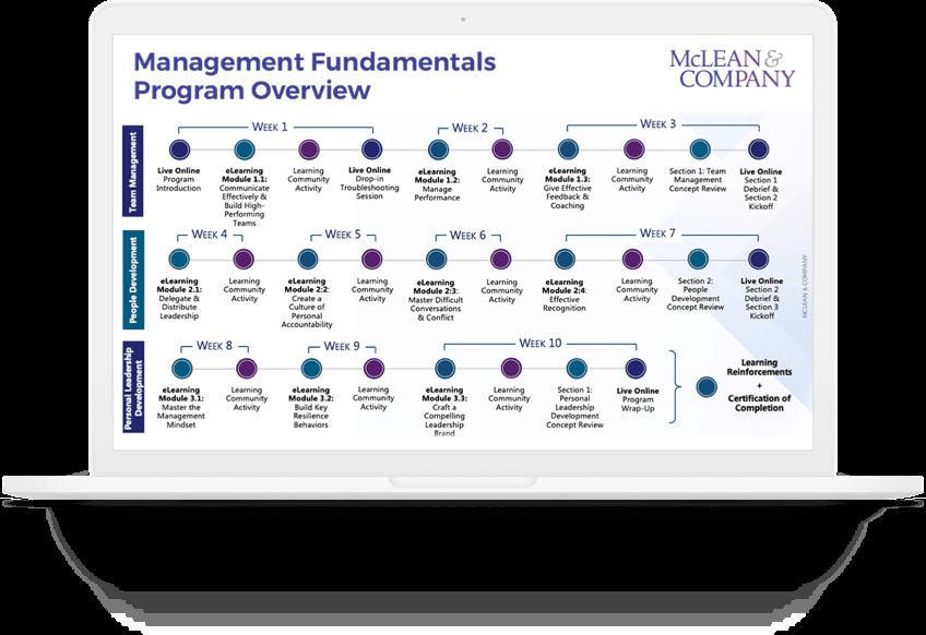 Mgmt fund program overview macbook