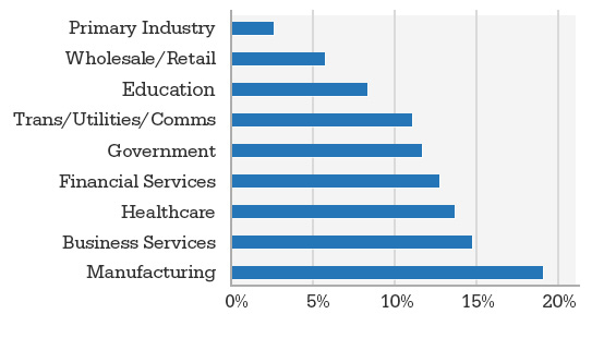 Industries who participated graph